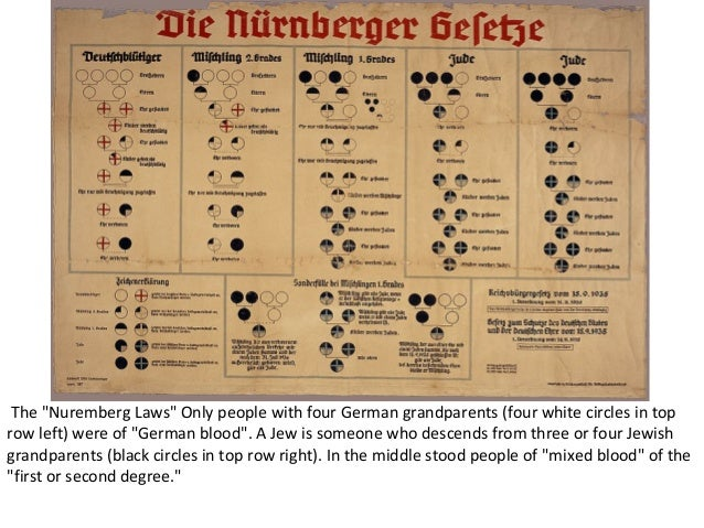 nuremberg jewish singles There was no 'jewish resistance' to the nuremberg laws go  if you even have even a single jewish relative you are treated like an ant being stomped on by every.
