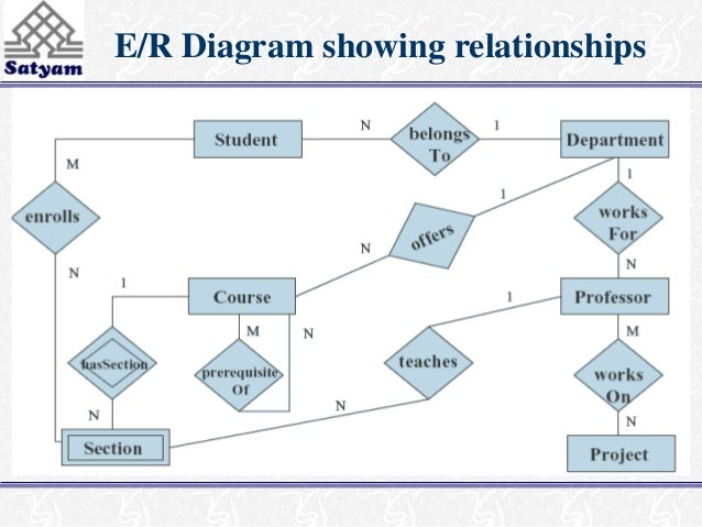 4 case study er diagram showing relationships ccuart Gallery