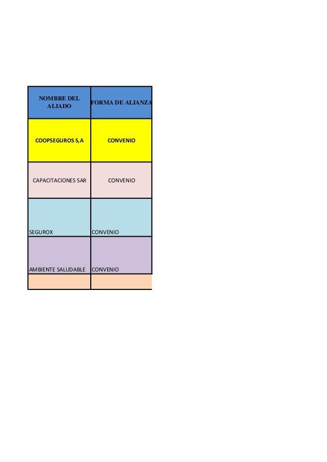 COOPSEGUROS S,A  CONVENIO  CAPACITACIONES SAR  CONVENIO  SEGUROX  CONVENIO  AMBIENTE SALUDABLE  CONVENIO  NOMBRE DEL ALIAD...
