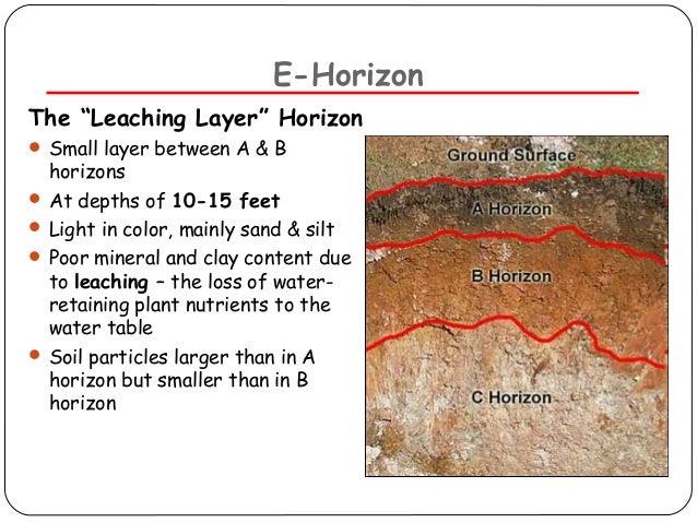 Soil pollution for Soil definition geology