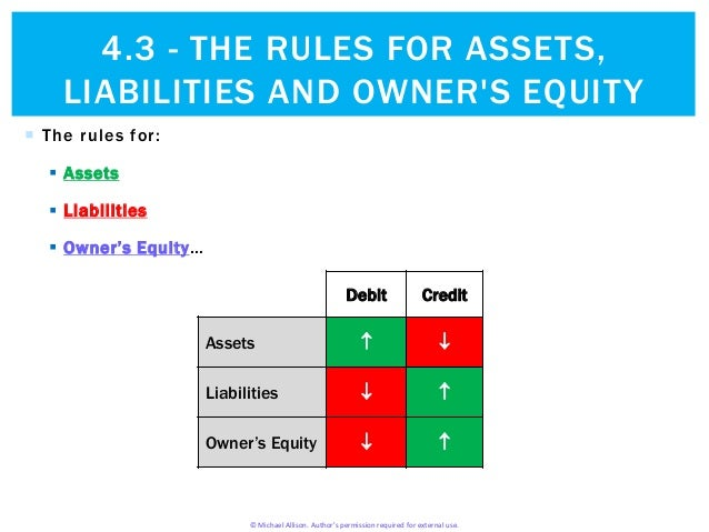 assets liability owners equity and the The balance sheet accounts (assets, liabilities equity (capital) formal definition:the owner's rights or claims to the property (assets) of the business.