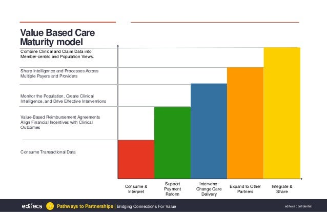 building value based healthcare business models A strategy for building a value-based care program healthcare value is in measuring discrete organizations adopt value-based care models for over a decade.