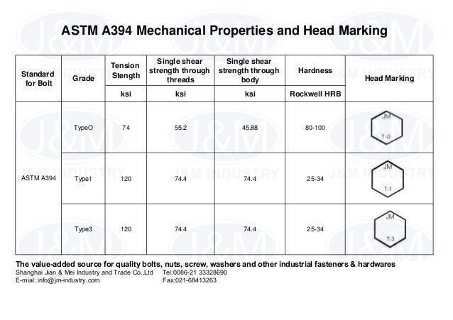 astm a394