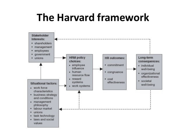 harvard and shrm model essay Best fit and best practice in hrm essay  faculty and alumni of harvard business school first proposed the model of hrm which was known as the harvard model of hrm.
