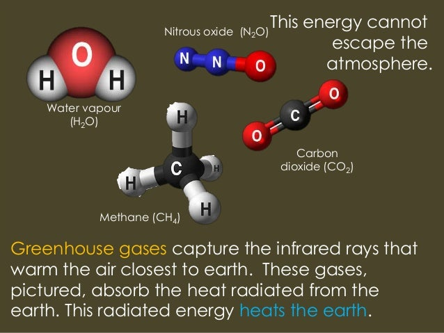 4 Greenhouse Effect