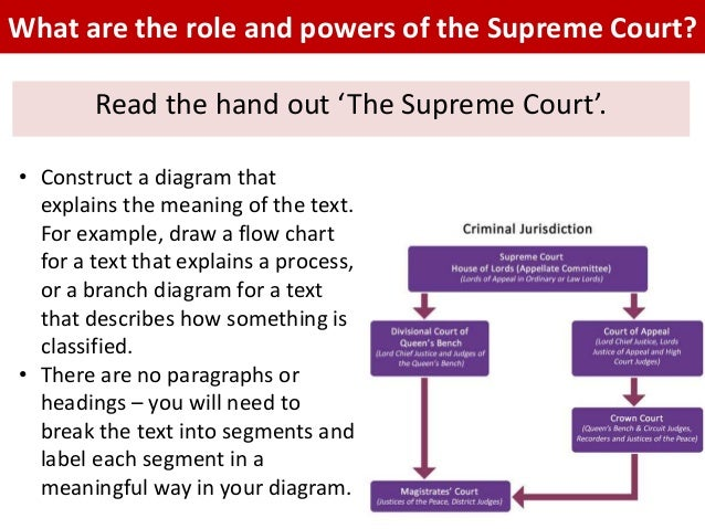 judicial process of the supreme court Today's supreme court has as its basis a constitutional amendment which was ratified by the people in 1970 and which took effect january 1, 1972 the amendment represented an almost complete rewriting of the 1851 constitution's judicial article.