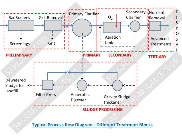 biological treatment i activated sludge process