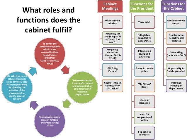 11. What Roles And Functions Does The Cabinet ...