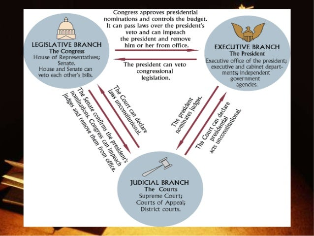 Judicial Restraint >> What Judicial Power does the Supreme Court have and how has it been u…
