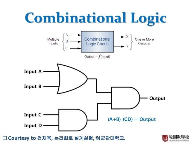 combinational logic combinational logic the outputs