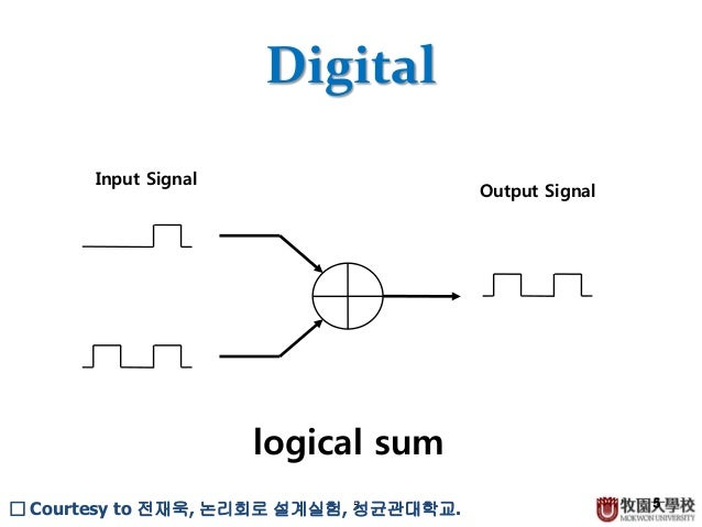 Practice Java Boolean Logic Venn Diagrams Online Schematic Diagram
