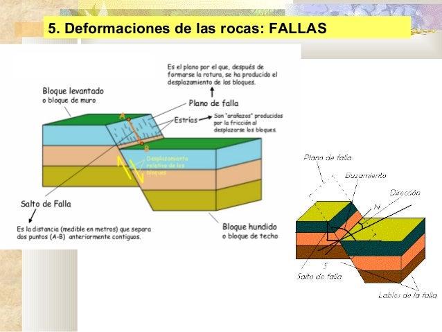 4 deformaciones de las rocas eat