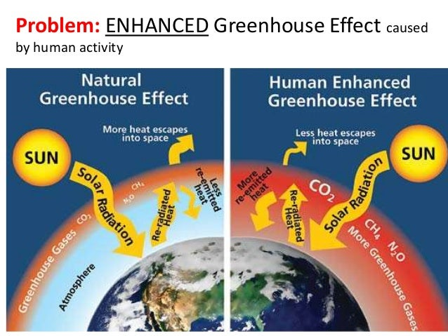 44 climate change problem enhanced greenhouse effect caused by human activity ccuart Image collections