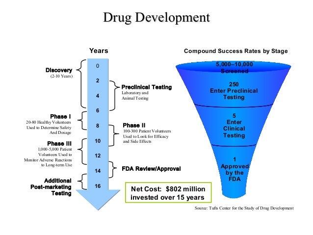 drug-discovery-development-5-638.jpg?cb=1449758406