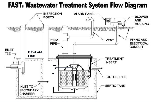Case Study of a Shared Septic System