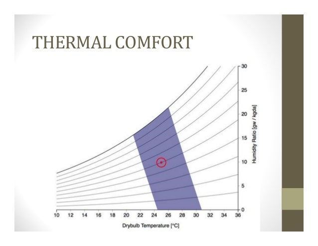 4 thermal comfort for Indoor design temperature ashrae