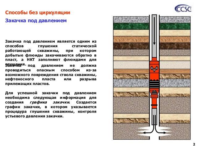 Гидростатическое давление цементного раствора раствор цементный кладочный 150