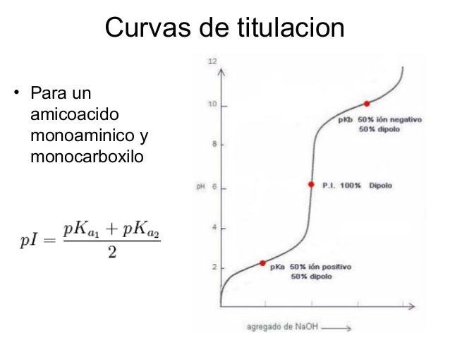 Ejemplo, la valina: • a pH 1: carboxilo como -COOH y amino como -NH3 + . El aminoácido tiene carga positiva neta. • A pH 7...