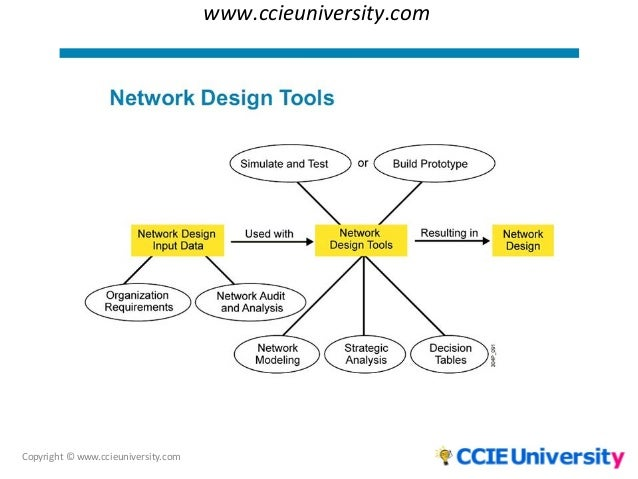 process of top down network design Objectives the purpose of top-down network design, third edition, is to help you design networks that meet a customers business and technical goals.