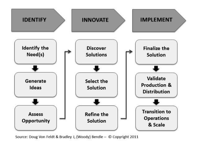 Organisational Behaviour change and innovation