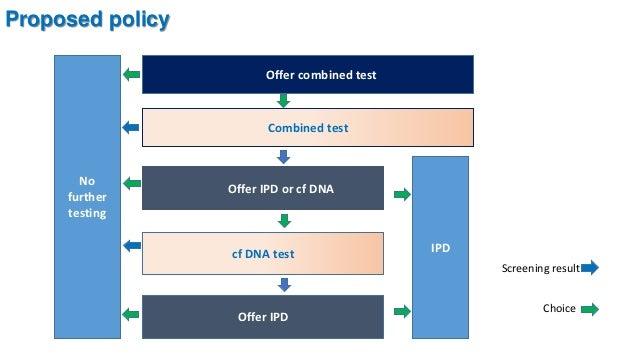 4. Update on non-invasive prenatal testing