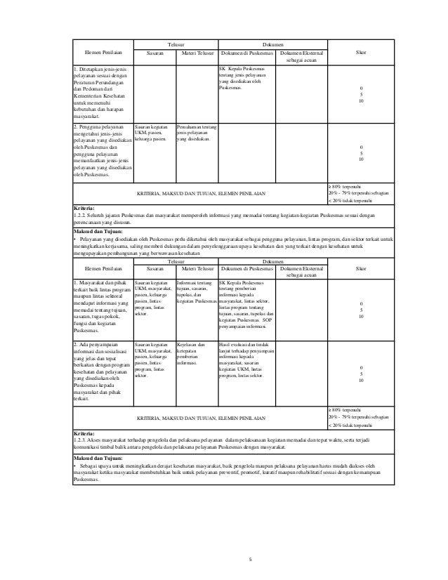 Sasaran Materi Telusur Dokumen di Puskesmas Dokumen Eksternal sebagai acuan 1. Puskesmas mudah dijangkau oleh pengguna pel...