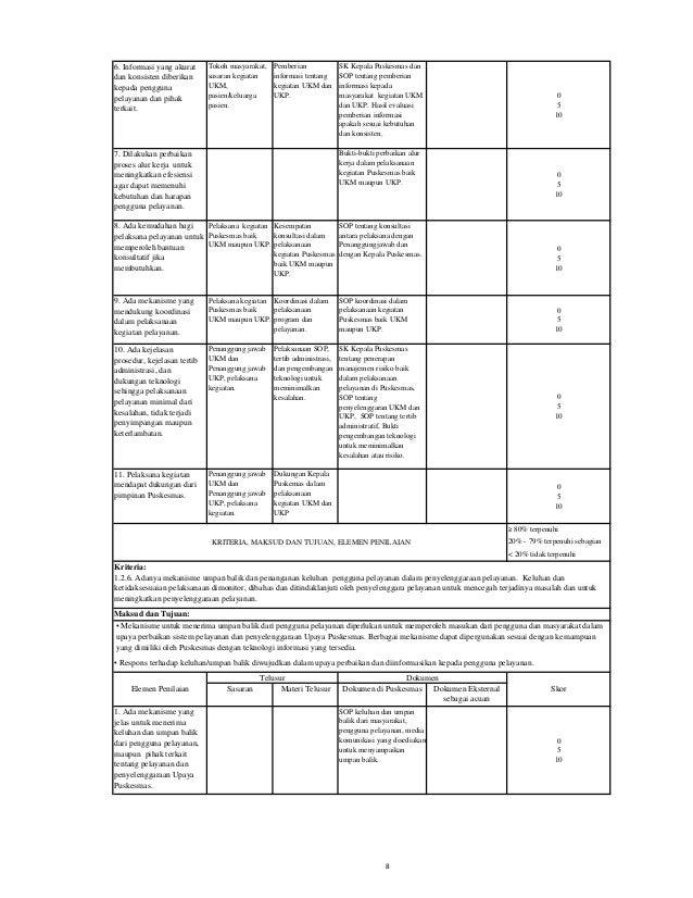 2. Keluhan dan umpan balik direspons, diidentifikasi, dianalisa, dan ditindaklanjuti. Pelaksana UKM dan UKP. Jenis-jenis k...