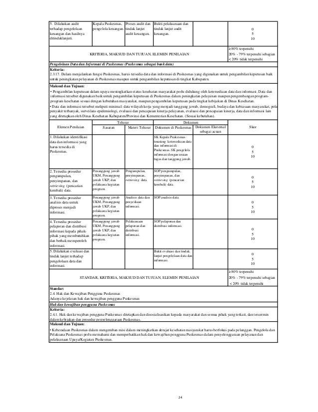 Sasaran Materi Telusur Dokumen di Puskesmas Dokumen Eksternal sebagai acuan 1. Ada kejelasan hak dan kewajiban pengguna Pu...