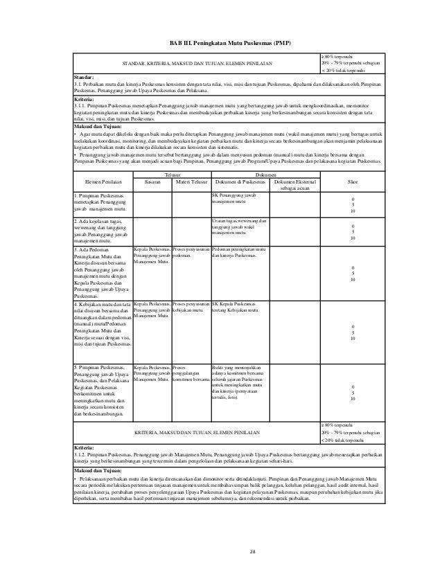 Sasaran Materi Telusur Dokumen di Puskesmas Dokumen Eksternal sebagai acuan 1. Ada rencana kegiatan perbaikan mutu dan kin...
