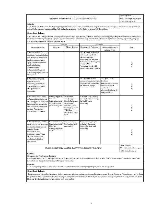 Sasaran Materi Telusur Dokumen di Puskesmas Dokumen Eksternal sebagai acuan 1. Ditetapkan jenis-jenis pelayanan sesuai den...