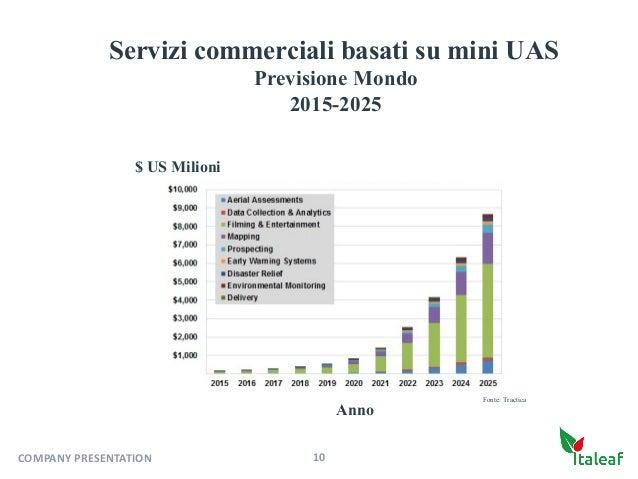 $ US Milioni Anno 10COMPANYPRESENTATION Servizi commerciali basati su mini UAS Previsione Mondo 2015-2025 Fonte: Tractica