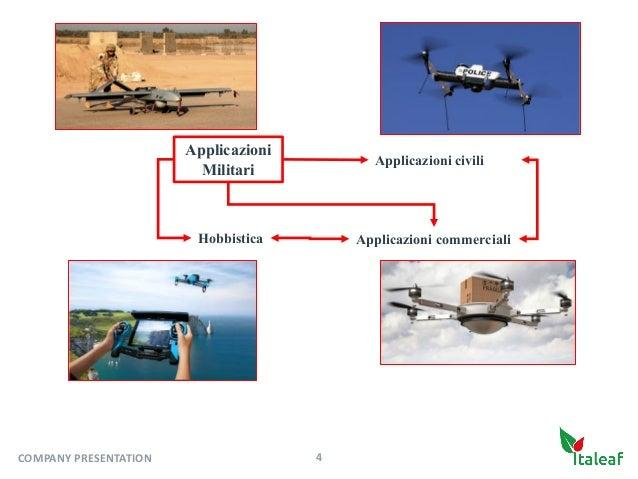 Applicazioni Militari Hobbistica Applicazioni civili Applicazioni commerciali 4COMPANYPRESENTATION
