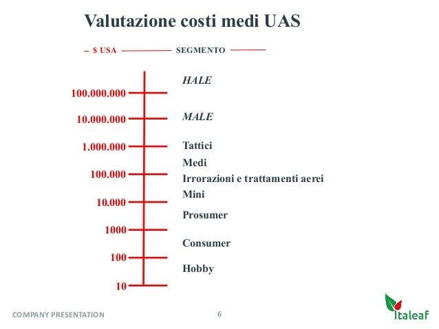 Hobby 6COMPANYPRESENTATION Valutazione costi medi UAS 1000 100 10o 10.000 100.000 1.000.000 10.000.000 Consumer Prosumer ...