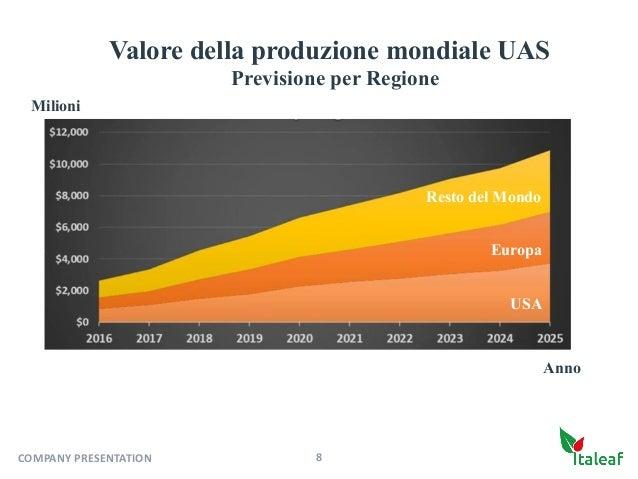 USA Anno Europa Resto del Mondo Valore della produzione mondiale UAS Previsione per Regione Milioni 8COMPANYPRESENTATION