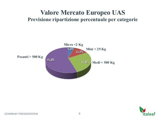 Micro <2 Kg Mini < 25 Kg Medi < 500 Kg Pesanti > 500 Kg 9COMPANYPRESENTATION Valore Mercato Europeo UAS Previsione ripart...