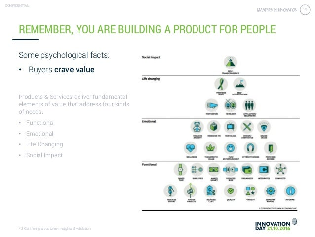 4.3 Get the right customer insights & validation CONFIDENTIAL 19 REMEMBER, YOU ARE BUILDING A PRODUCT FOR PEOPLE Some psyc...