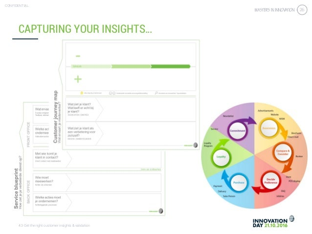 4.3 Get the right customer insights & validation CONFIDENTIAL 26 CAPTURING YOUR INSIGHTS…