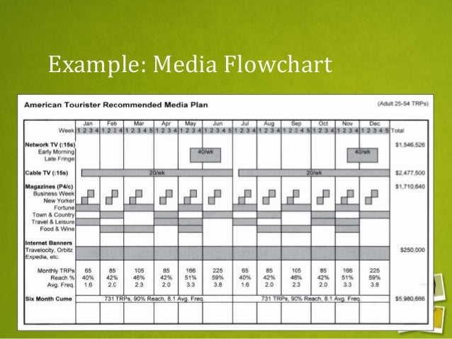media flowchart template download - media management