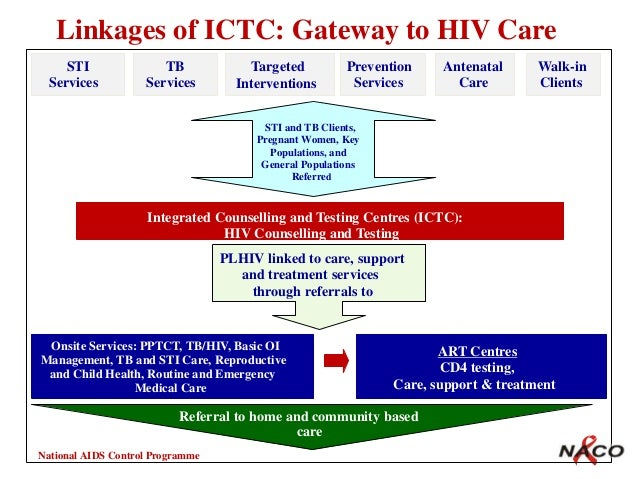 control of hiv and tb health and social care essay Working with hiv issues for people  and client involvement within the medical care system in making  unemployment and health: the quality of social support.
