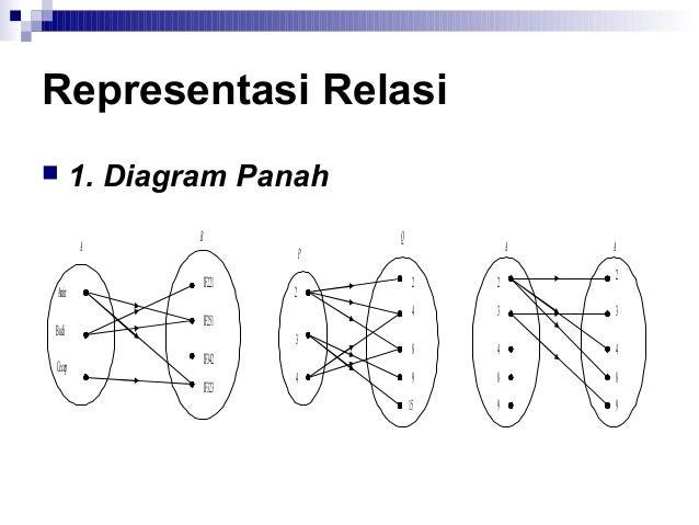 4triks dan relasi 10 representasi relasi 1 diagram panah ccuart Images