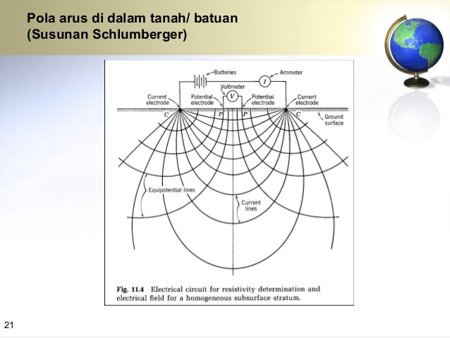 23  Pengukuran geolistrik resistivity bisa dipakai untuk menetahui (menduga) sebaran batuan (berdasarkan tahanan jenisnya...