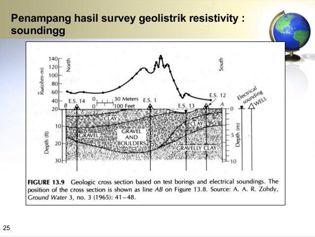 PENAMPANG HASIL KAJIAN GEOLISTRIK Lapisan batupasir merupakan akuifer yang baik