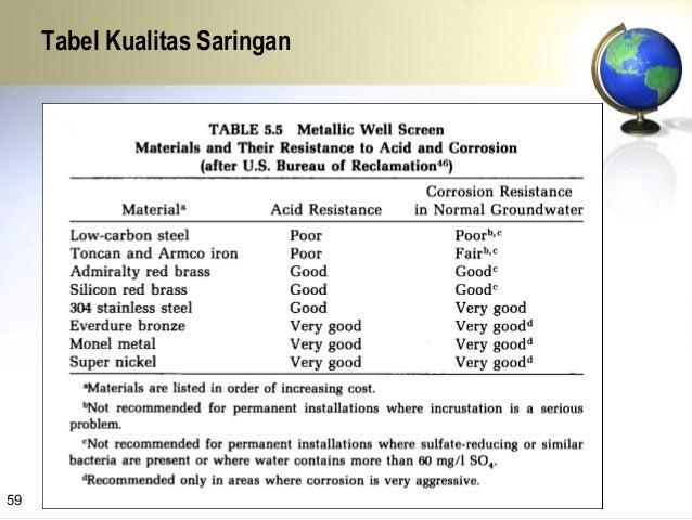 Water meter Pengukuran M.A.T Uji pemompaan dilakukan selama 48 s/d 72 jam tergantung potensi air tanahnya, dengan mengukur...