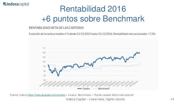 indexa capital banco fondos 13 14