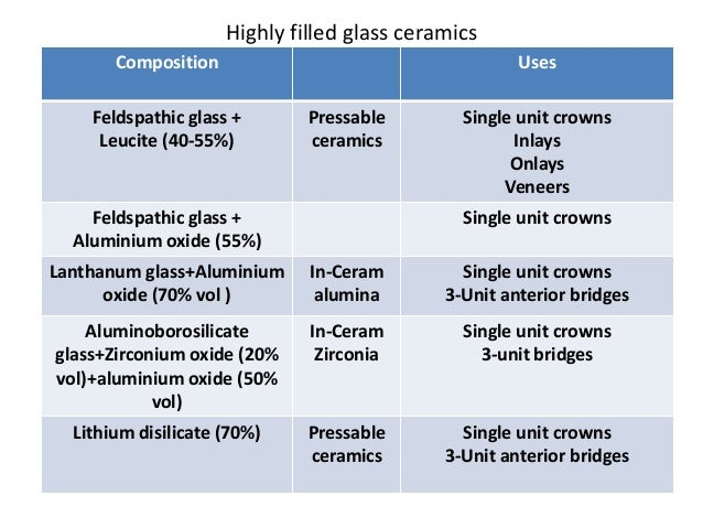 Dental Ceramics Composition Microstructure And Applications