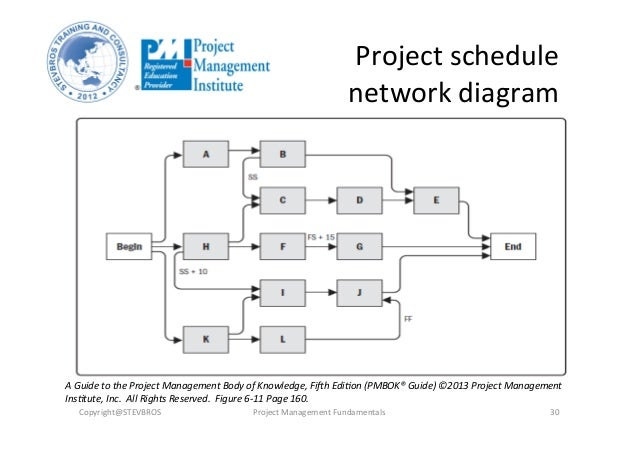 Pmbok Project Schedule Network Diagram Circuit Connection Diagram