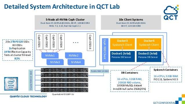 5-Node all-NVMe Ceph Cluster Dual-Xeon E5 2699v4@2.3GHz, 88 HT, 128GB DDR4 RHEL 7.3, 3.10, Red Hat Ceph 2.1 10x Client Sys...
