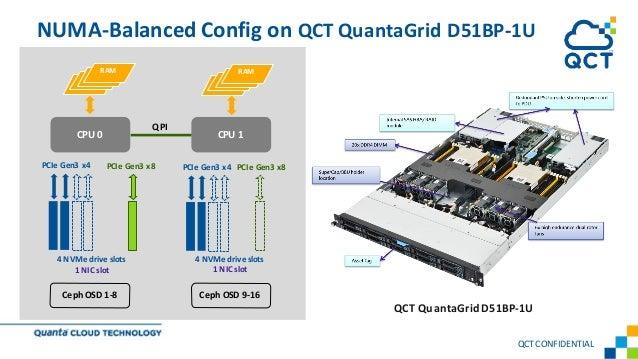 QCTCONFIDENTIAL NUMA-Balanced Config on QCT QuantaGrid D51BP-1U CPU 0 CPU 1 RAM RAM 4 NVMe drive slots 1 NIC slot QPI PCIe...