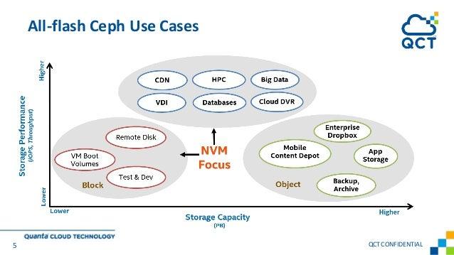 All-flash Ceph Use Cases 5 QCTCONFIDENTIAL