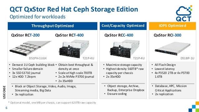 QCT QxStor Red Hat Ceph Storage Edition Optimized for workloads ThroughputOptimized • Densest 1U Ceph building block • Sma...